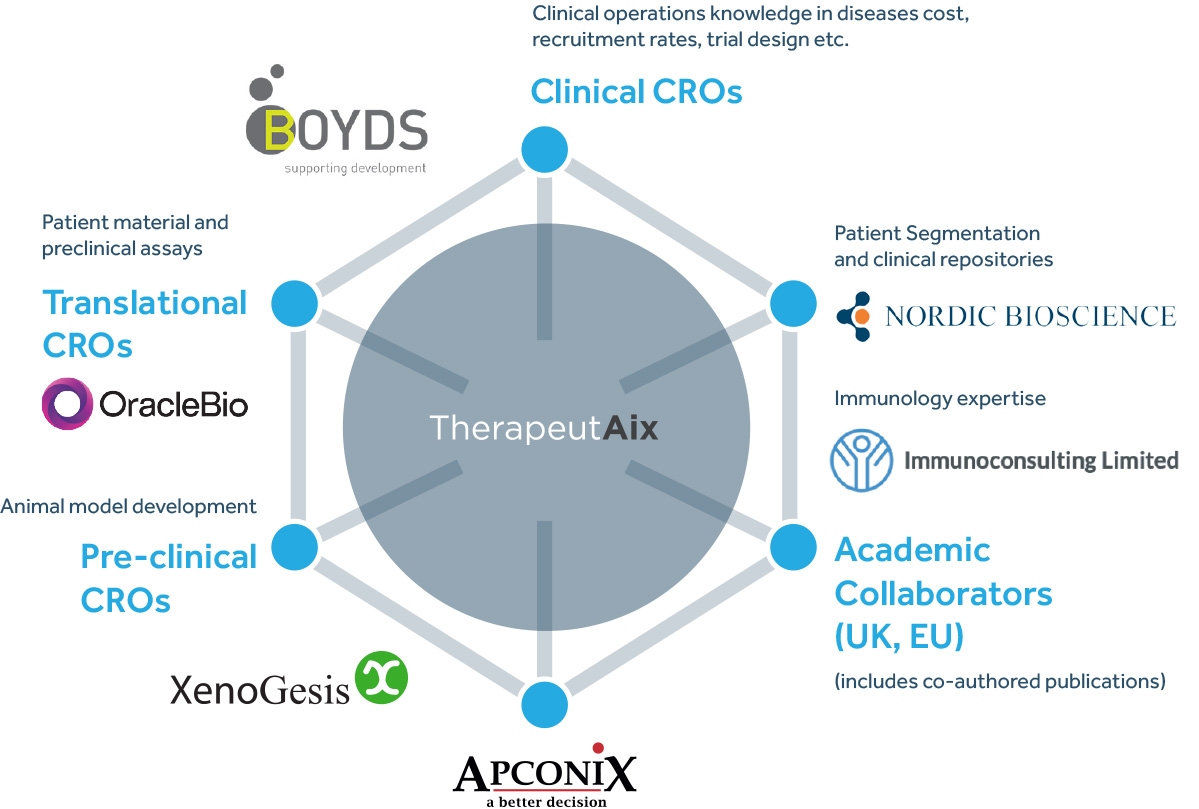 R&D Network - Boyds, Nordic Bioscience, OracleBio, XenoGesis and Apconix